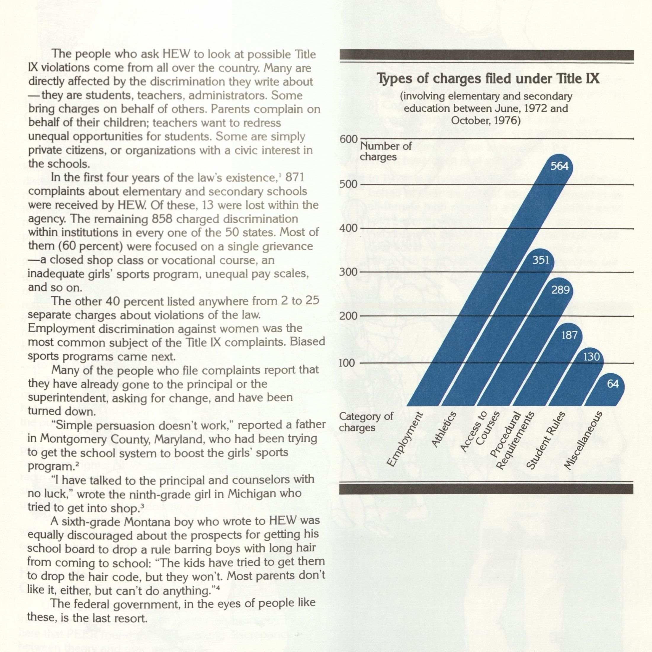 A pamphlet that displays the types of charges filed under Title IX in elementary and secondary education between June 1972 to October 1976. The categories of charges are: Employment (564), Athletics (351), Access to Courses (289), Procedural Requirements (187), Student Rules (130), Miscellaneous (64).